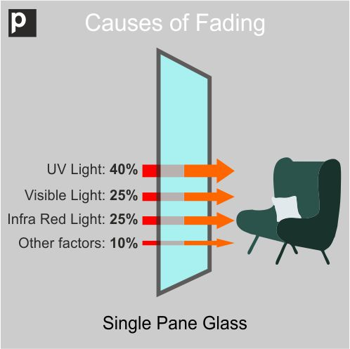 Window Film UV Protection